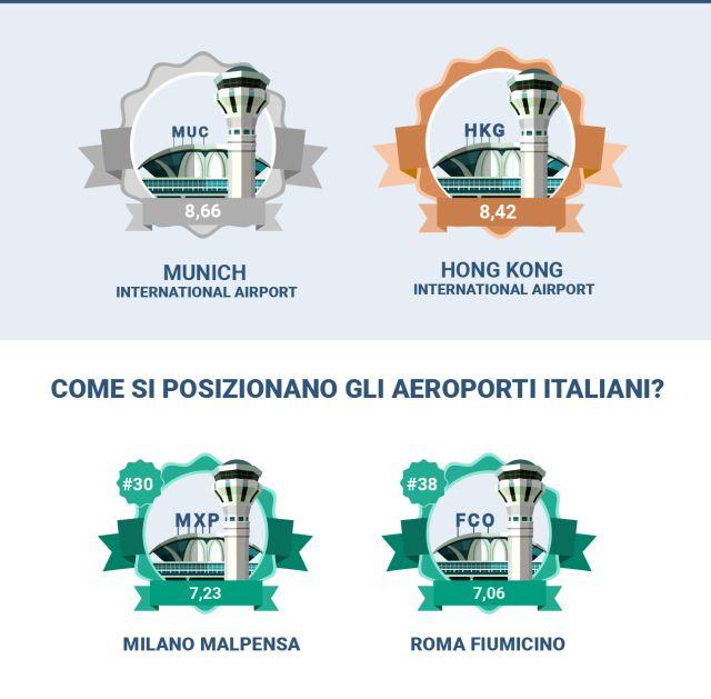 classifica-aeroporti