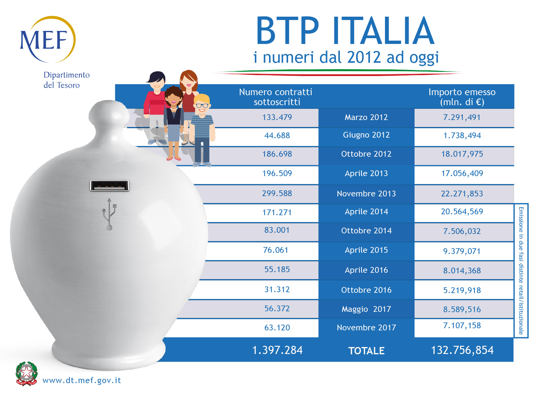 Tesoro, BTP Italia: al via la tredicesima edizione