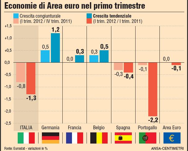L'Italia cede l'1,3% tendenziale