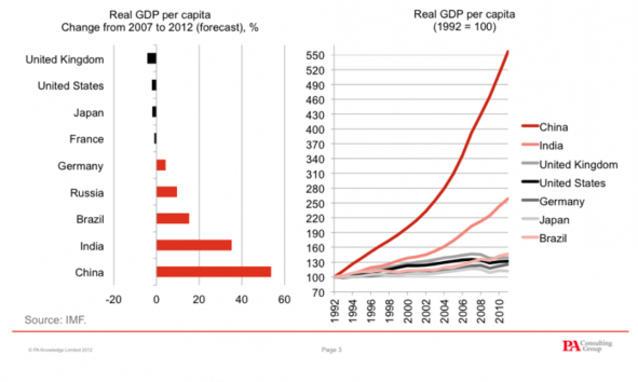 Crisi e ricchezza: chi sale e chi scende tra le popolazioni del mondo