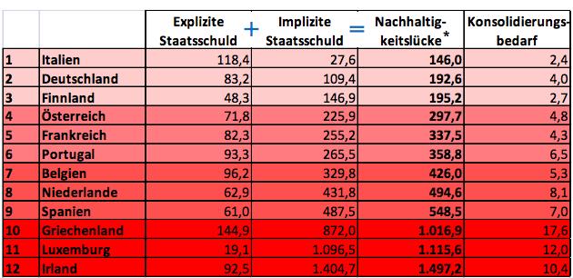 Sostenibilità finanziaria - Classifica Paesi UE - Stiftung Marktwirtschaft