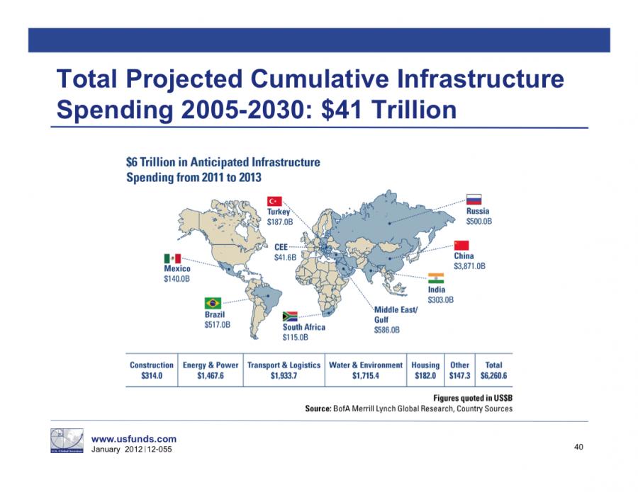 Spesa in infrastrutture: dopo la Cina, il Medio Oriente domina.