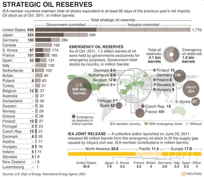 Riserve strategiche di petrolio: ognuno ne ha uno.