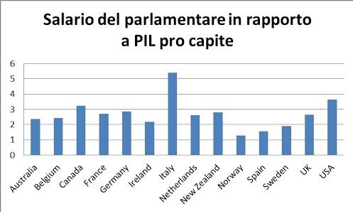 13 1 Post Populista