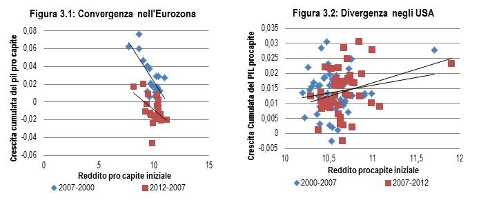 Convergenza PIL pc