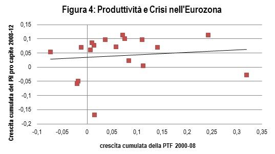 Produttività e Crescita
