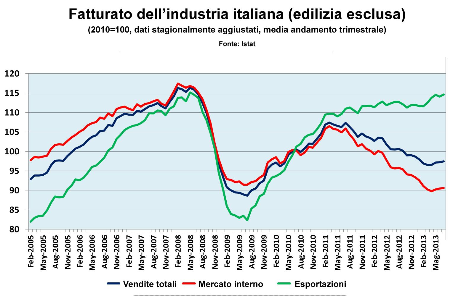 Fatturato industria italiana (no edilizia)
