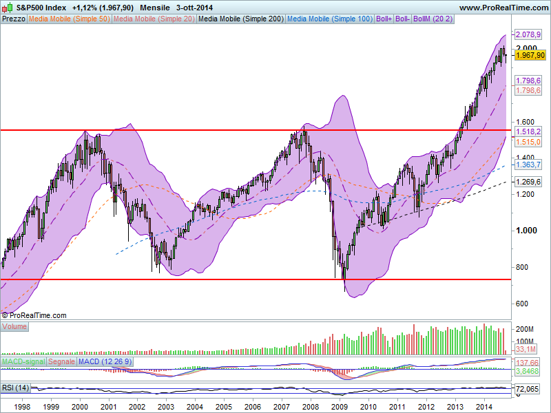 S&P500 Index 5