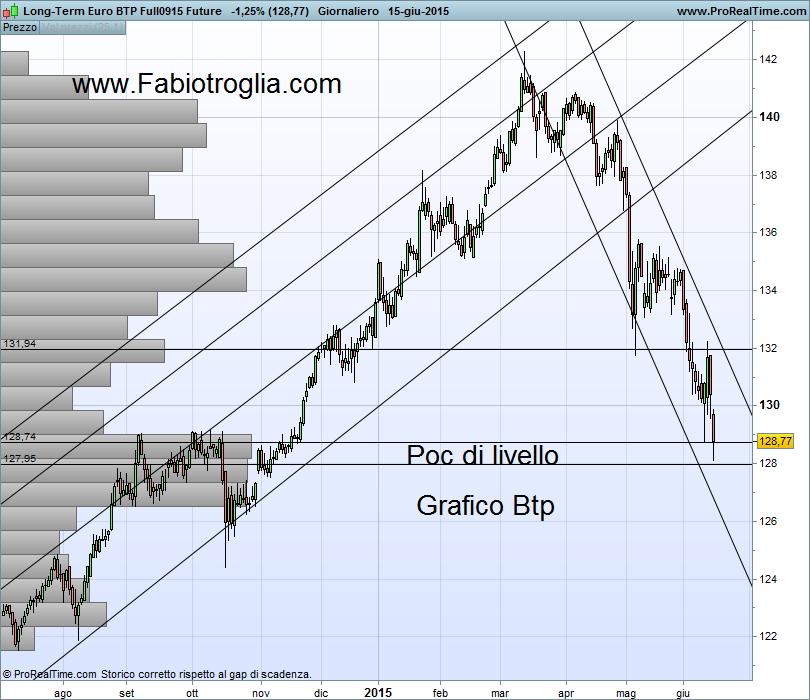 Long-Term Euro BTP Full0915 Future