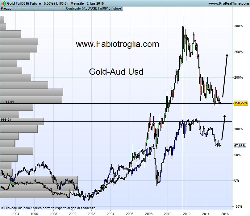 Gold Full0815 Future1