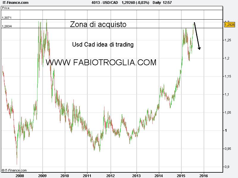 USD_CAD