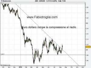 EUR_USD