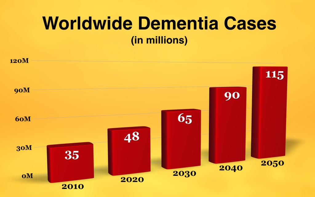 Growth in Worldwide Dementia Cases