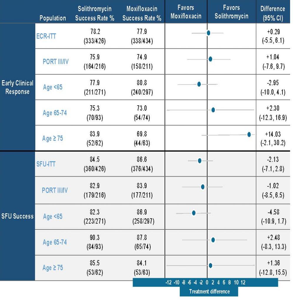 Efficacia (CABP Phase 3 Oral)