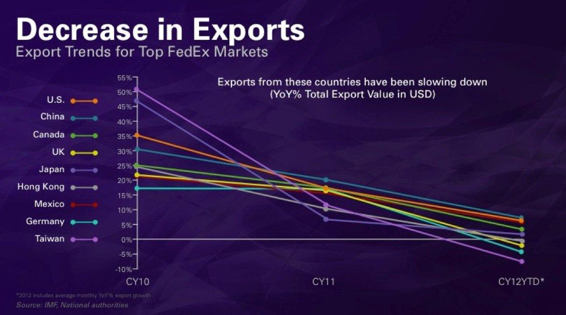 Fedex-Exportslide-101012