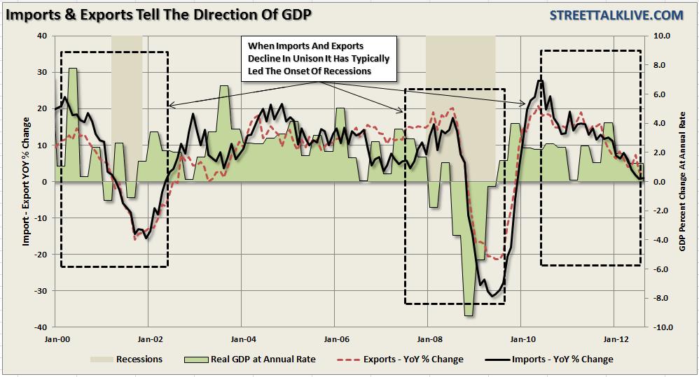 Trade-deficit-importazioni-esportazioni-PIL-101112