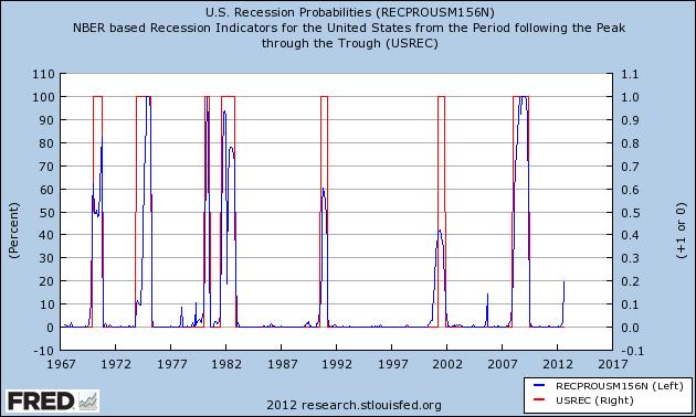 http://icebergfinanza.finanza.com/files/2012/11/recession_probs.png