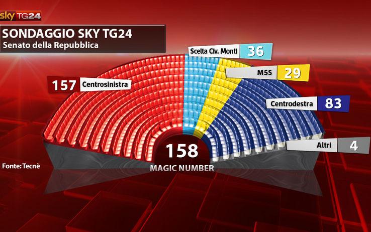 Exit poll italia elezioni 2013 exit pollo icebergfinanza for Composizione del senato