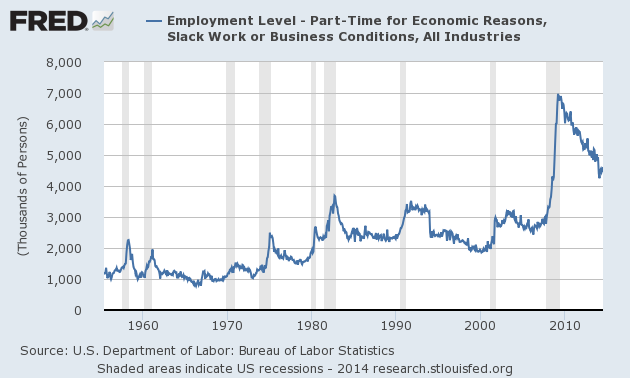 Graph of Employment Level - Part-Time for Economic Reasons, Slack Work or Business Conditions, All Industries