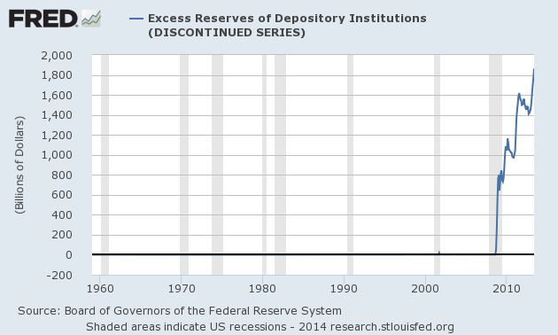 Graph of Excess Reserves of Depository Institutions (DISCONTINUED SERIES)