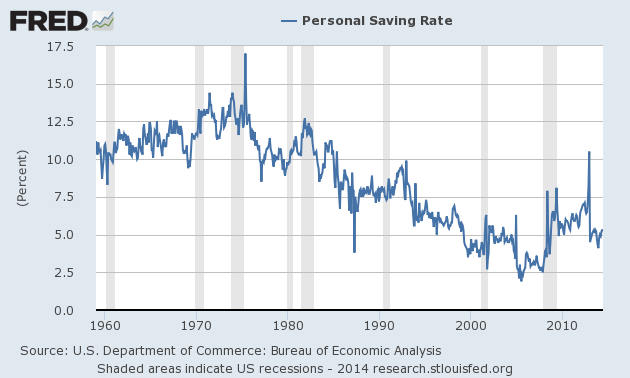 Graph of Personal Saving Rate