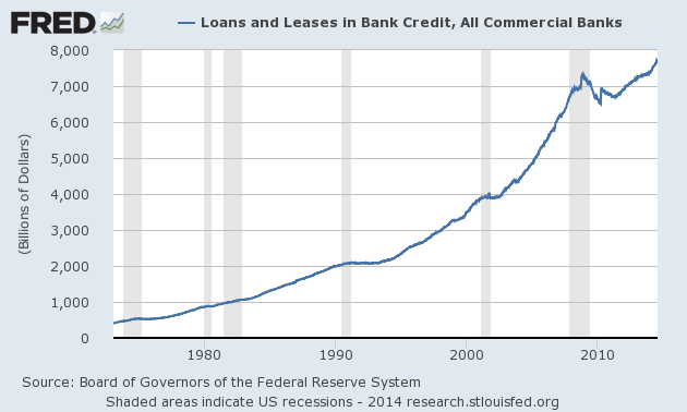 Graph of Loans and Leases in Bank Credit, All Commercial Banks