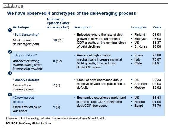 Risultati immagini per quattro opzioni deflazione da debiti