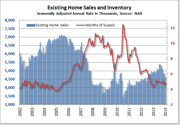 January Existing Home Sales