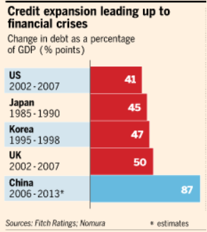 http://icebergfinanza.finanza.com/files/2014/06/China+Credit+Expansion.png