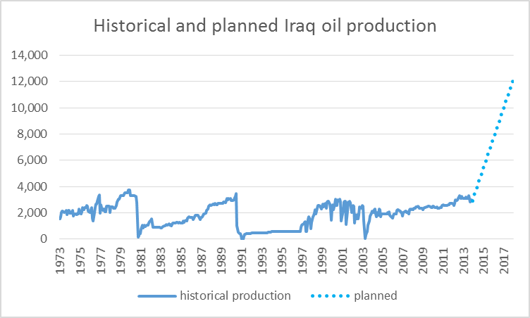Historical Iraqi oil production in thousands of barrels per day, 1973:M1 - 2013:M12, and linear extrapolation to goal of 12 mb/d by end of 2017.