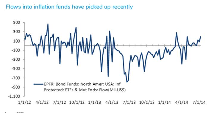http://icebergfinanza.finanza.com/files/2014/07/inflation.png