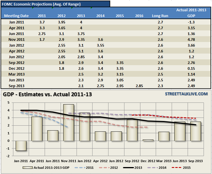 http://icebergfinanza.finanza.com/files/2014/09/Fed-Revisions-GDP-0919191.png