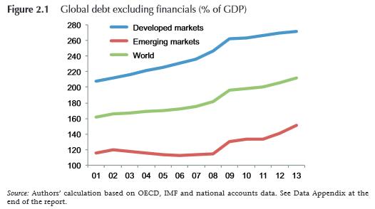 http://icebergfinanza.finanza.com/files/2014/10/global-debt-geneva-16.png