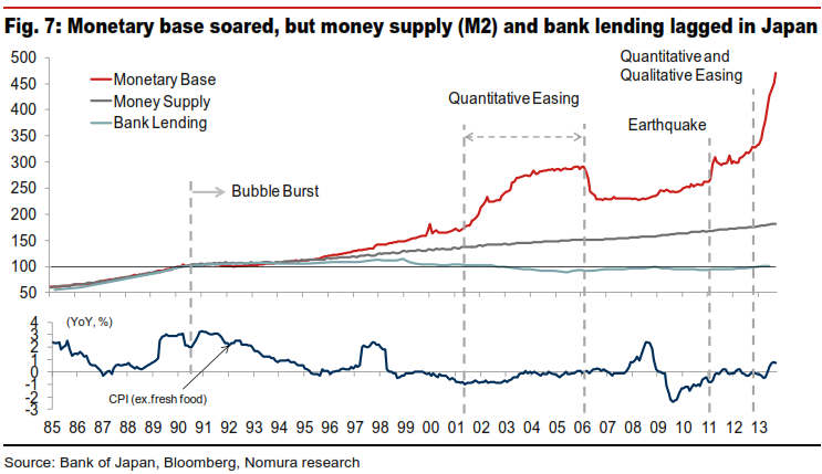 Quantitative Easing japan monetary base v inflation (1)