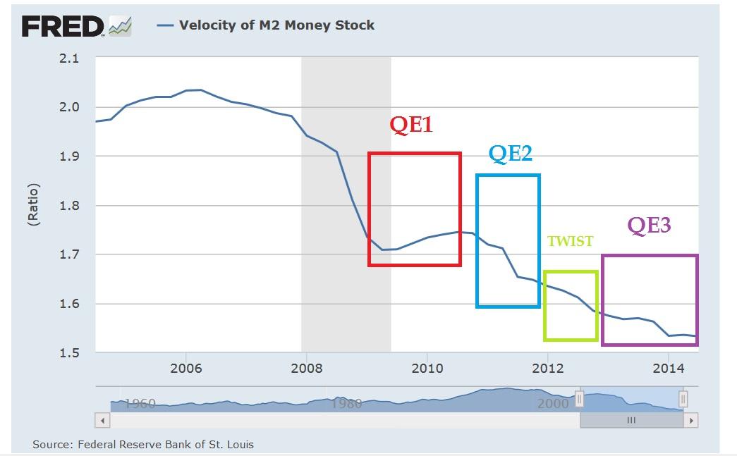 Risultati immagini per velocità di circolazione della moneta icebergfinanza