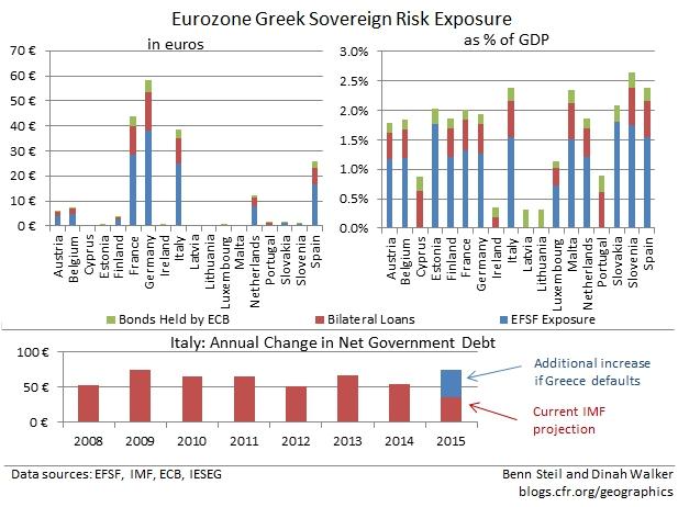 Eurozone Exposure to Greece
