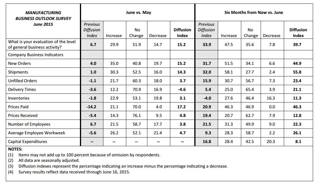 http://icebergfinanza.finanza.com/files/2015/06/Philly-Fed-Table.jpg