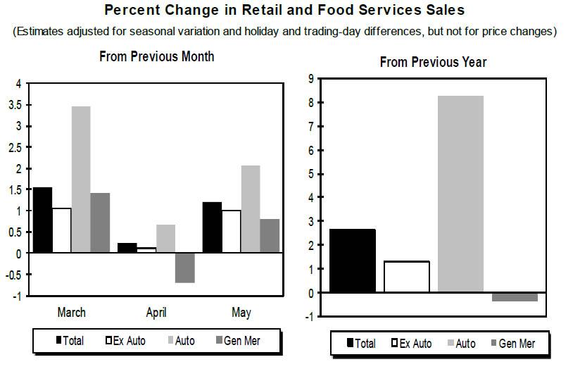 http://icebergfinanza.finanza.com/files/2015/06/retail-sales-chart-May.jpg