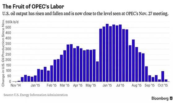 Petrolio, l'Opec mette fuori gioco gli Usa. Ma a caro prezzo