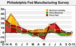 Philly Fed Index Indicates Continued Contraction In October