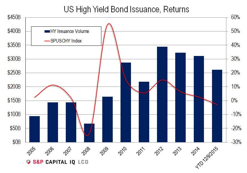 high yield issuance, returns