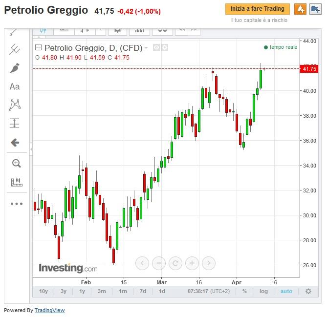 Iran non si presenterà a Doha, petrolio affossato sui mercati