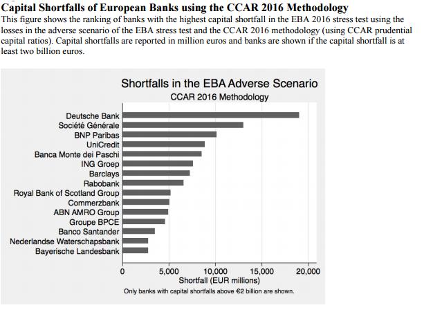 Risultati immagini per capital shortfall  34 eba 2016