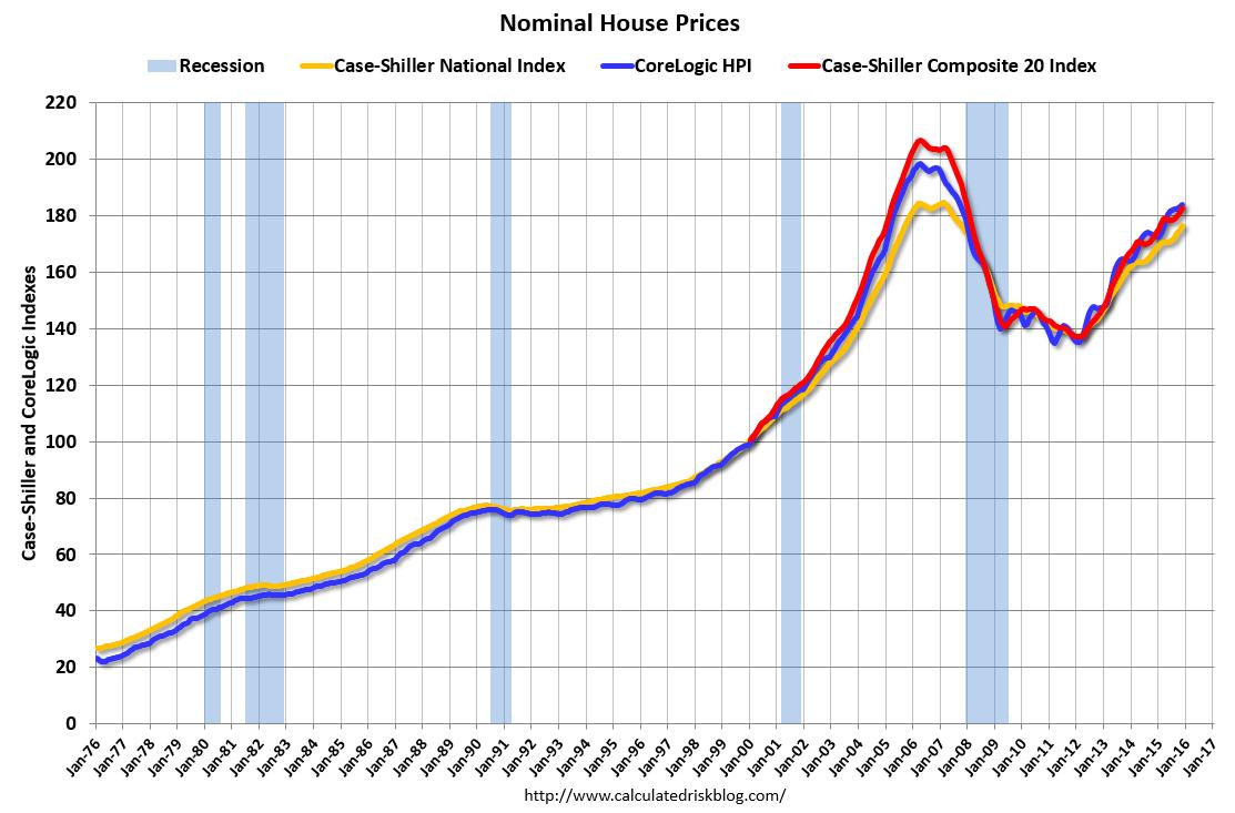 Risultati immagini per home price index 2016 calculatedrisk