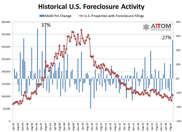 us-housing-foreclosures-2016-10