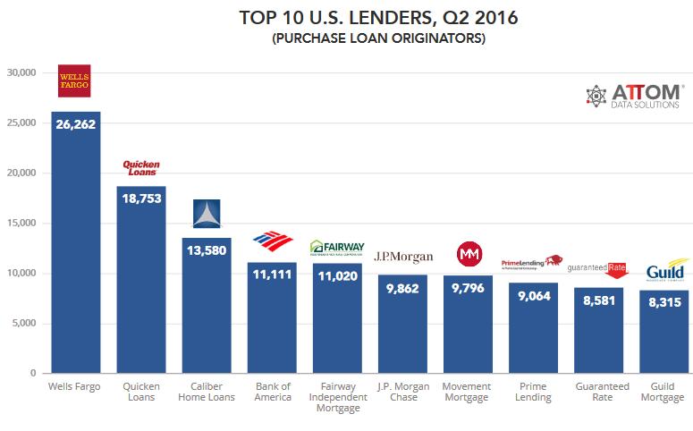 us-mortgages-banks-v-nonbanks