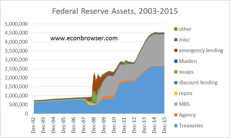 Risultati immagini per balance sheet fed 2016