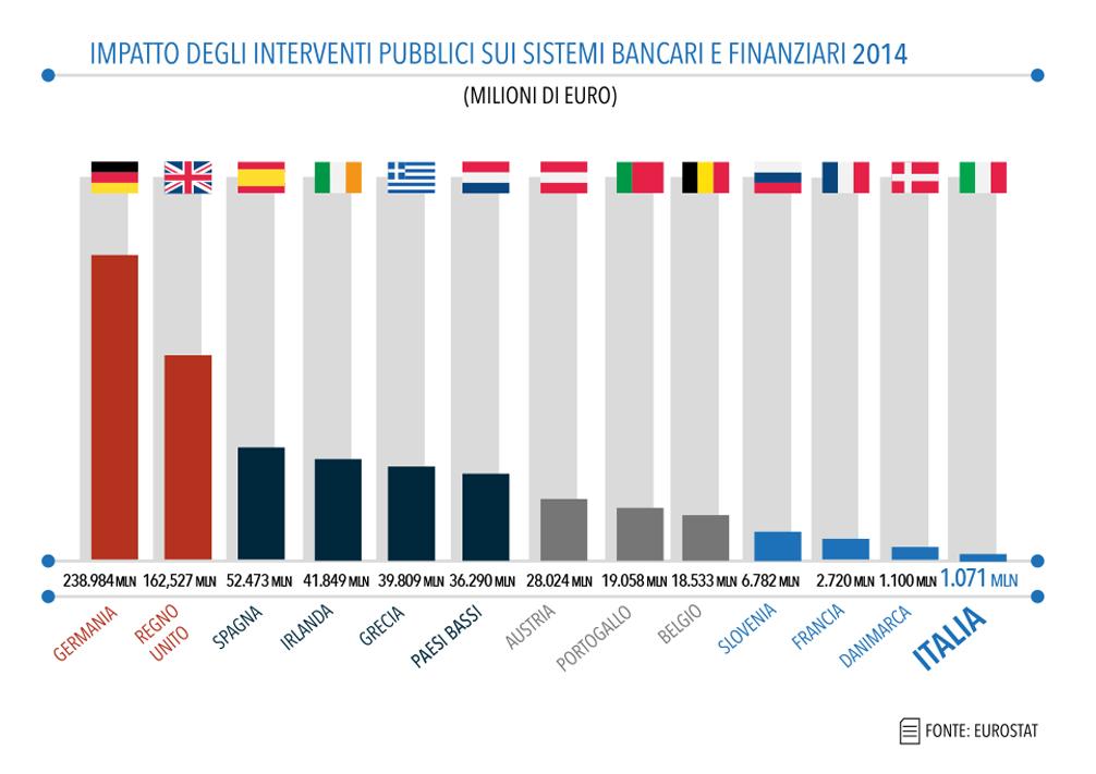 Risultati immagini per aiuti banche tedesche