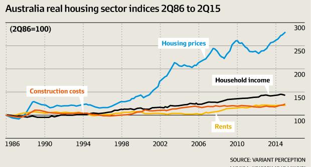 Risultati immagini per australian housing crash realty bubble monitor 2016