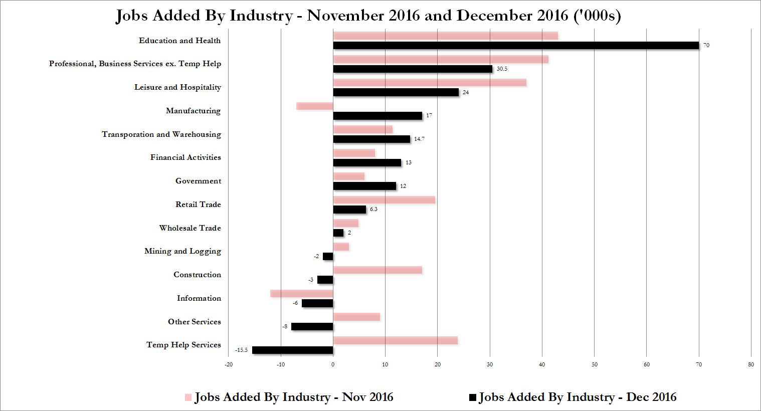 http://icebergfinanza.finanza.com/files/2017/01/where-jobs-were-dec.jpg